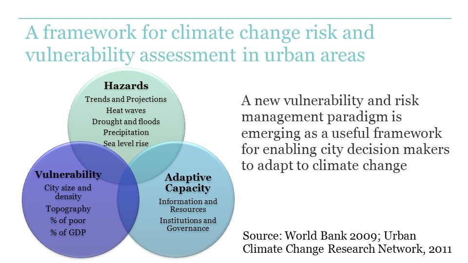 A framework for climate change risk and vulnerability assessment in urban areas