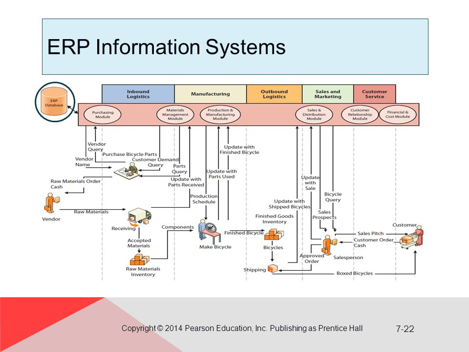 ERP Information Systems