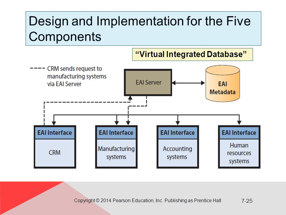 Virtual Classroom Design And Implementation ~ Processes organizations and information systems ppt