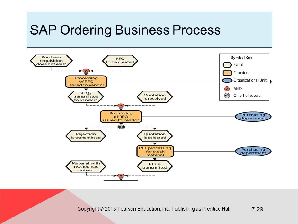 SAP Ordering Business Process