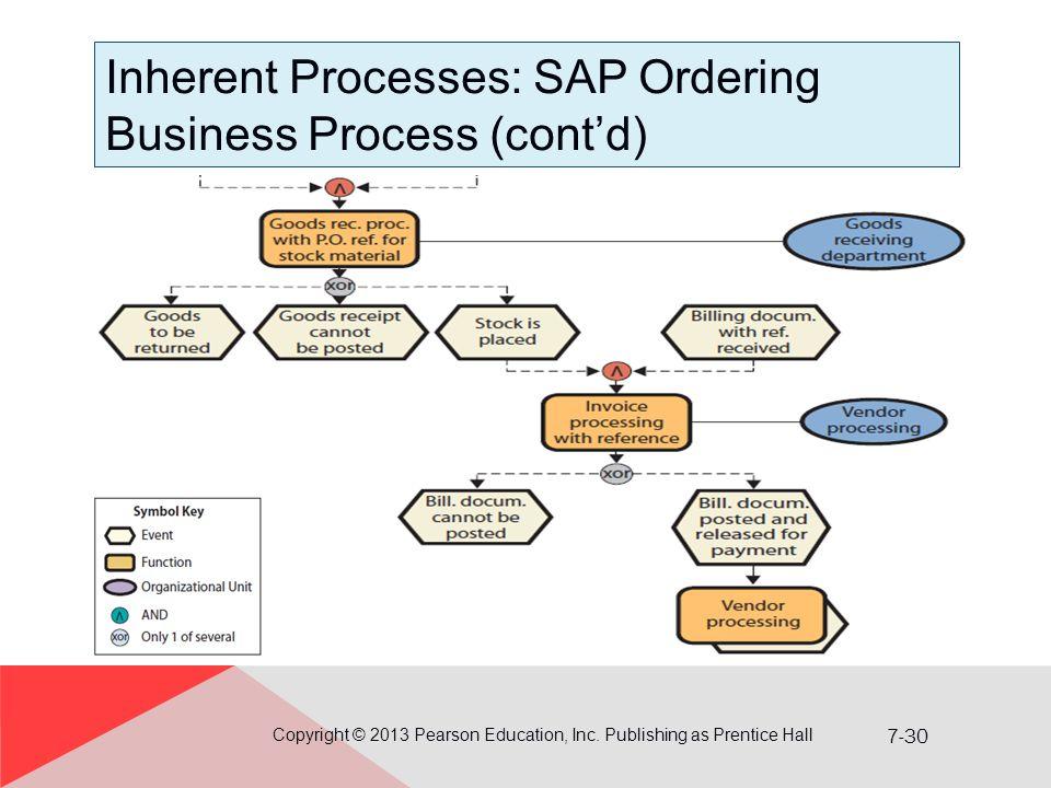 Inherent Processes: SAP Ordering Business Process (cont'd)