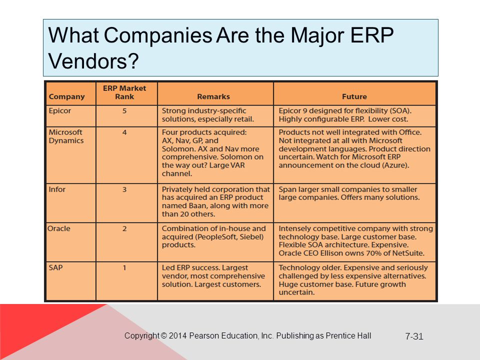 What Companies Are the Major ERP Vendors