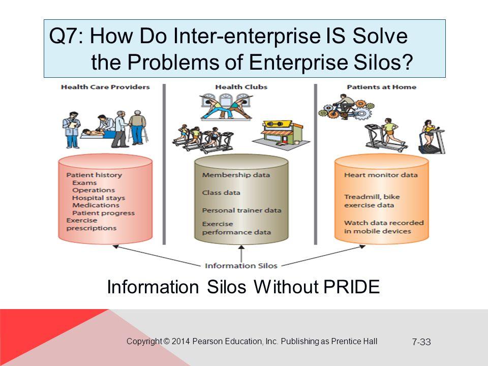 Q7: How Do Inter-enterprise IS Solve the Problems of Enterprise Silos