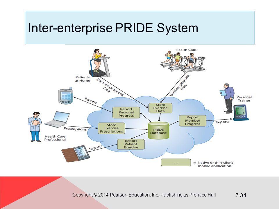 Inter-enterprise PRIDE System