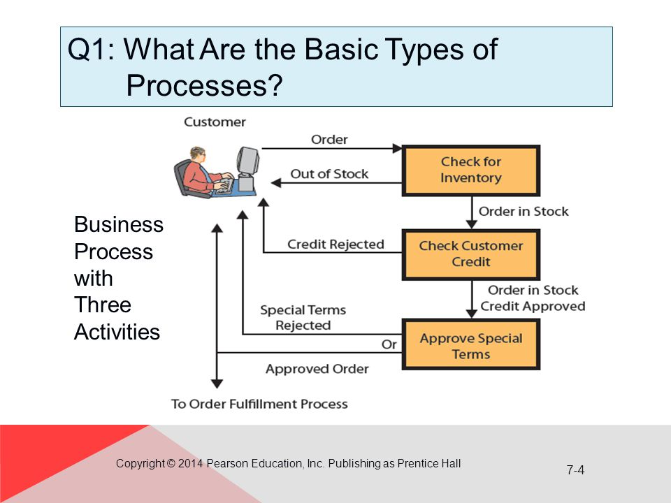 Q1: What Are the Basic Types of Processes