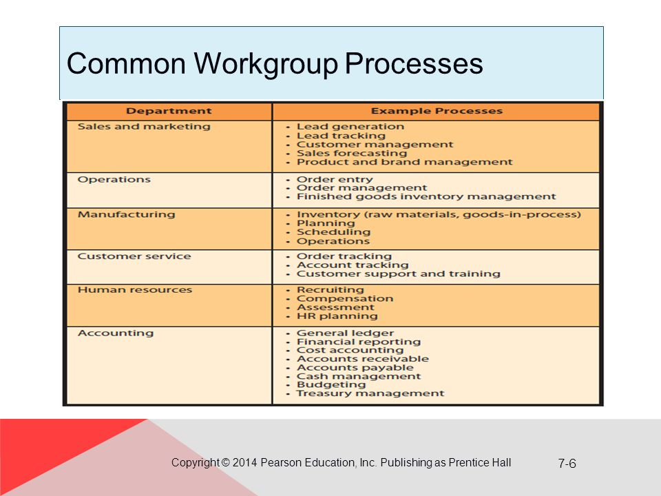 Common Workgroup Processes