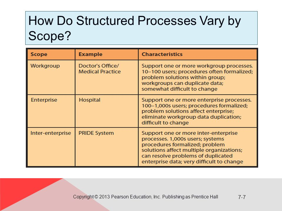 How Do Structured Processes Vary by Scope