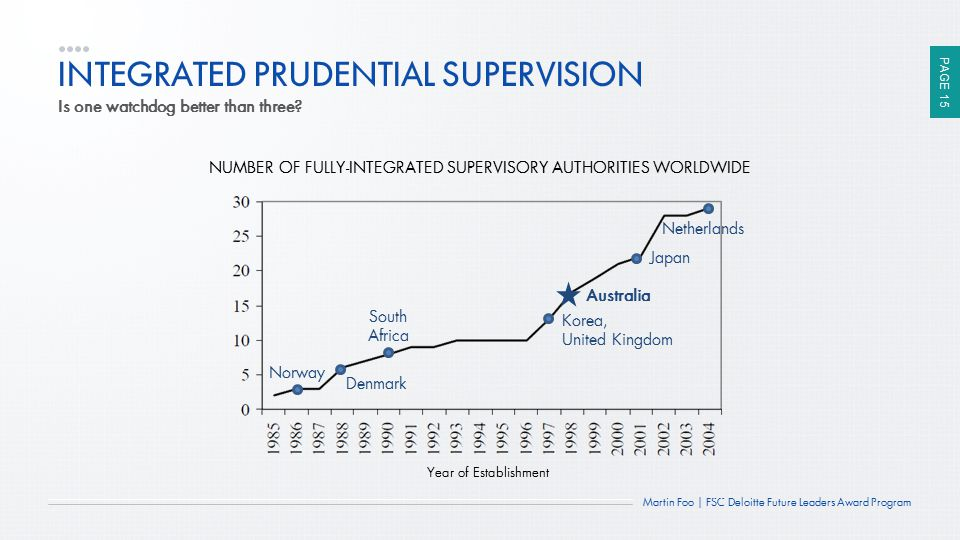 INTEGRATED PRUDENTIAL SUPERVISION