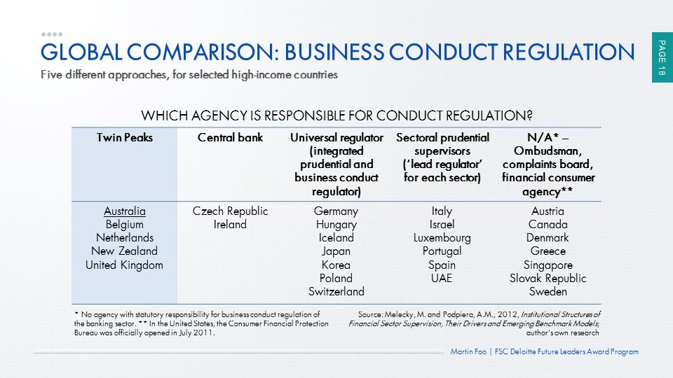 GLOBAL COMPARISON: BUSINESS CONDUCT REGULATION