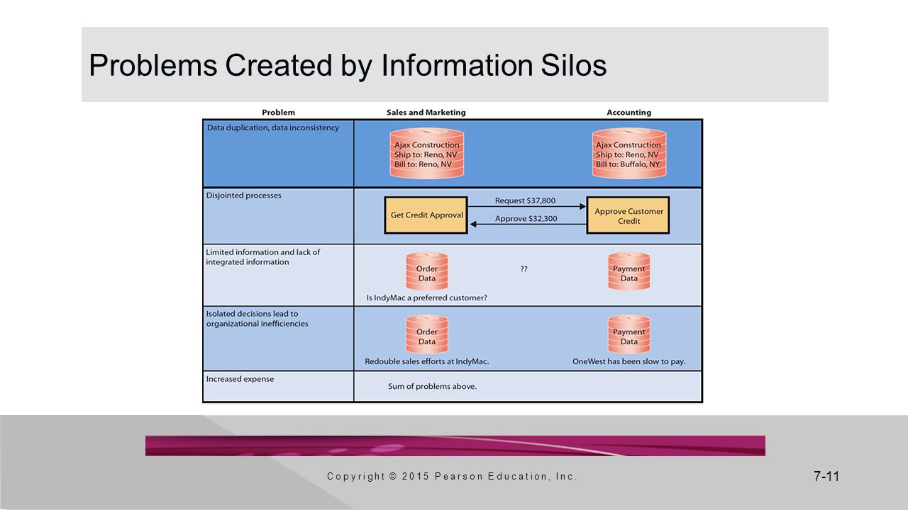 Problems Created by Information Silos