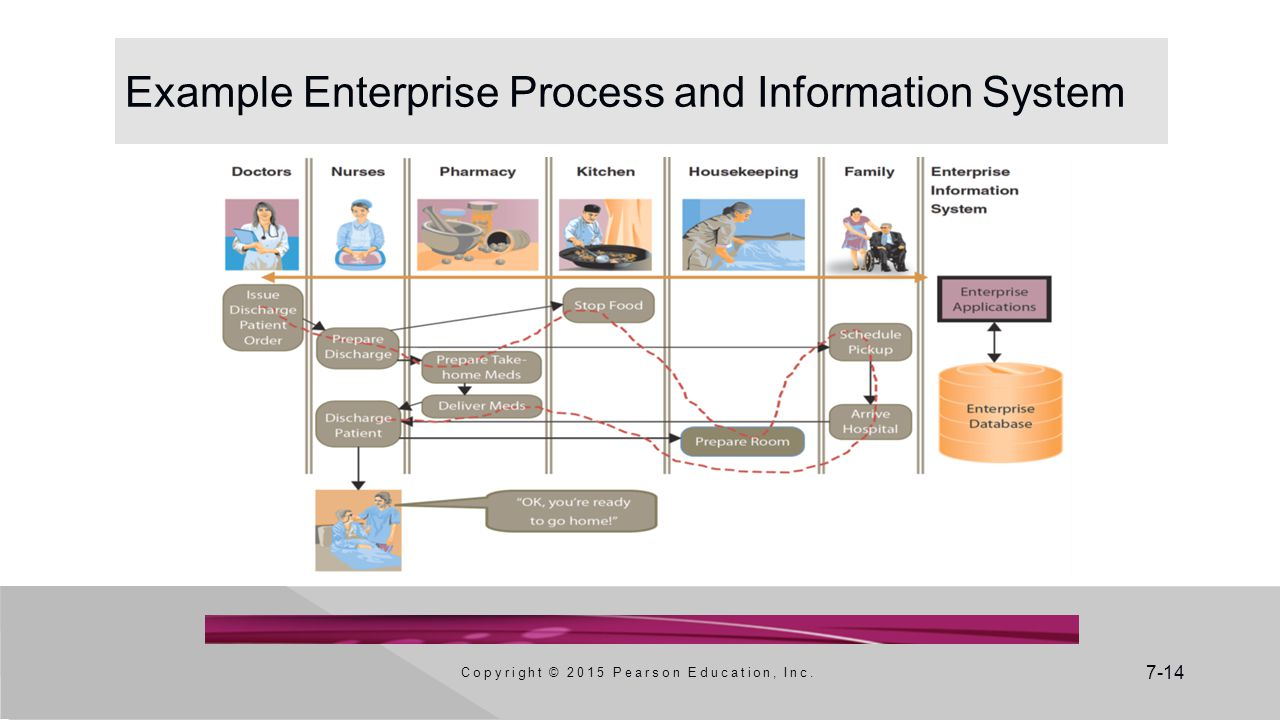 Example Enterprise Process and Information System