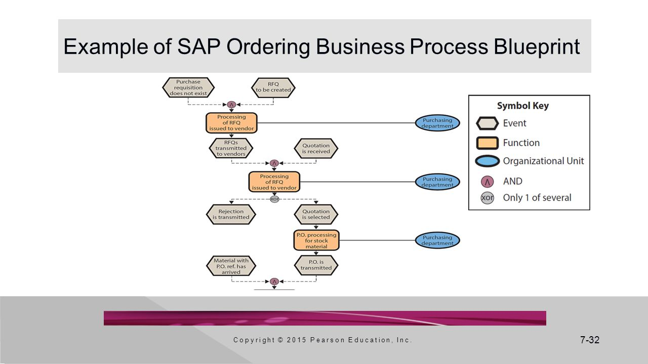 Example of SAP Ordering Business Process Blueprint