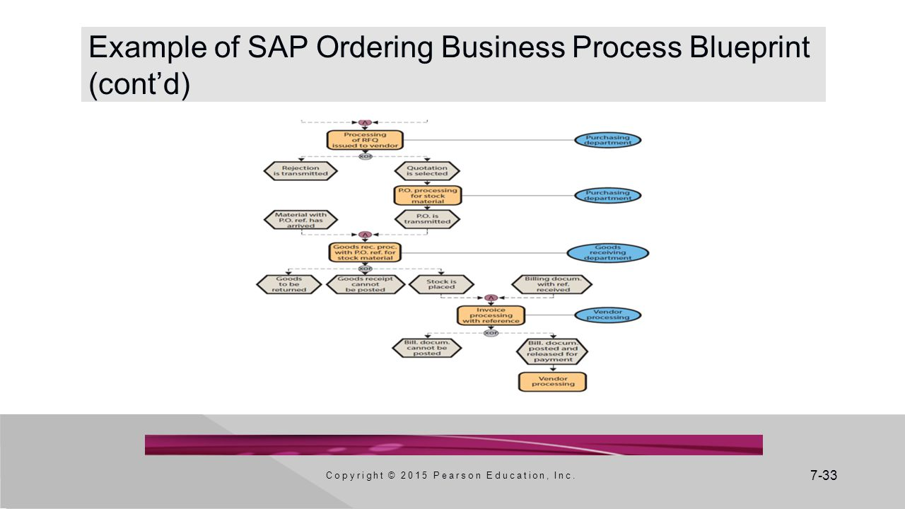 Example of SAP Ordering Business Process Blueprint (cont'd)