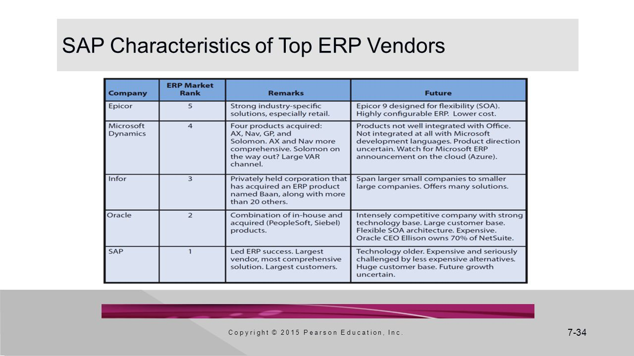 SAP Characteristics of Top ERP Vendors
