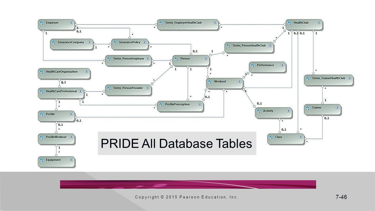 PRIDE All Database Tables