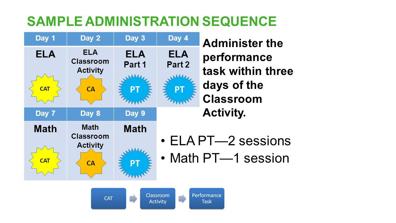 SAMPLE ADMINISTRATION SEQUENCE