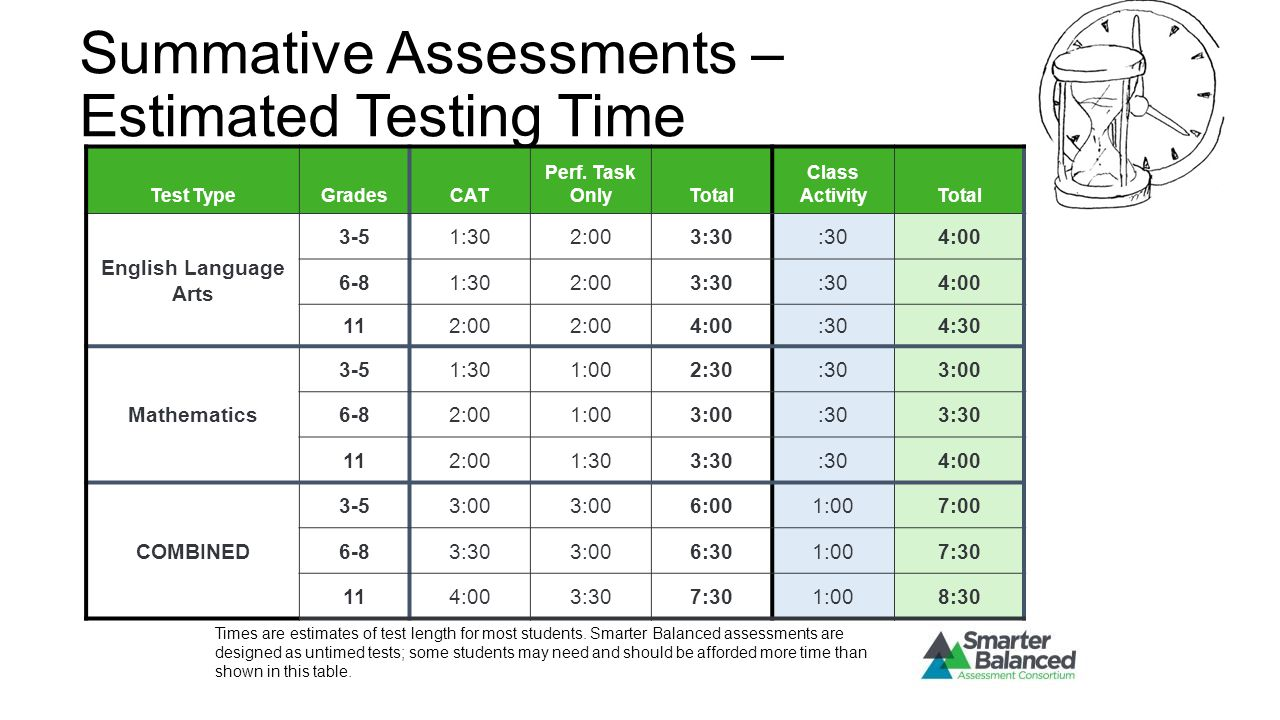 Summative Assessments – Estimated Testing Time