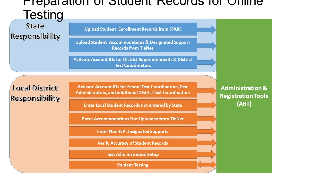Preparation of Student Records for Online Testing