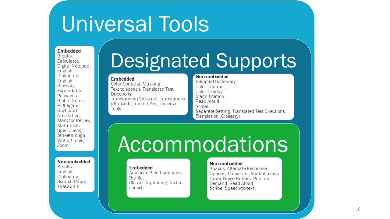 Universal Tools Embedded Breaks, Calculator, Digital Notepad, English Dictionary, English Glossary, Expandable Passages, Global Notes, Highlighter,