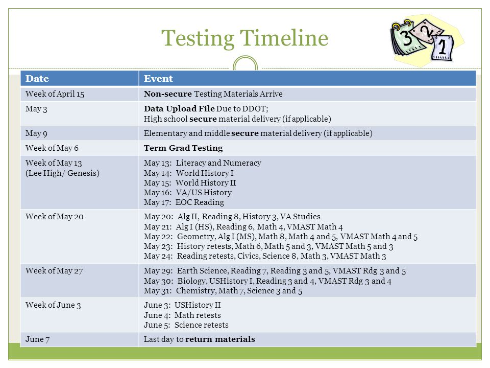 Testing Timeline Date Event Week of April 15