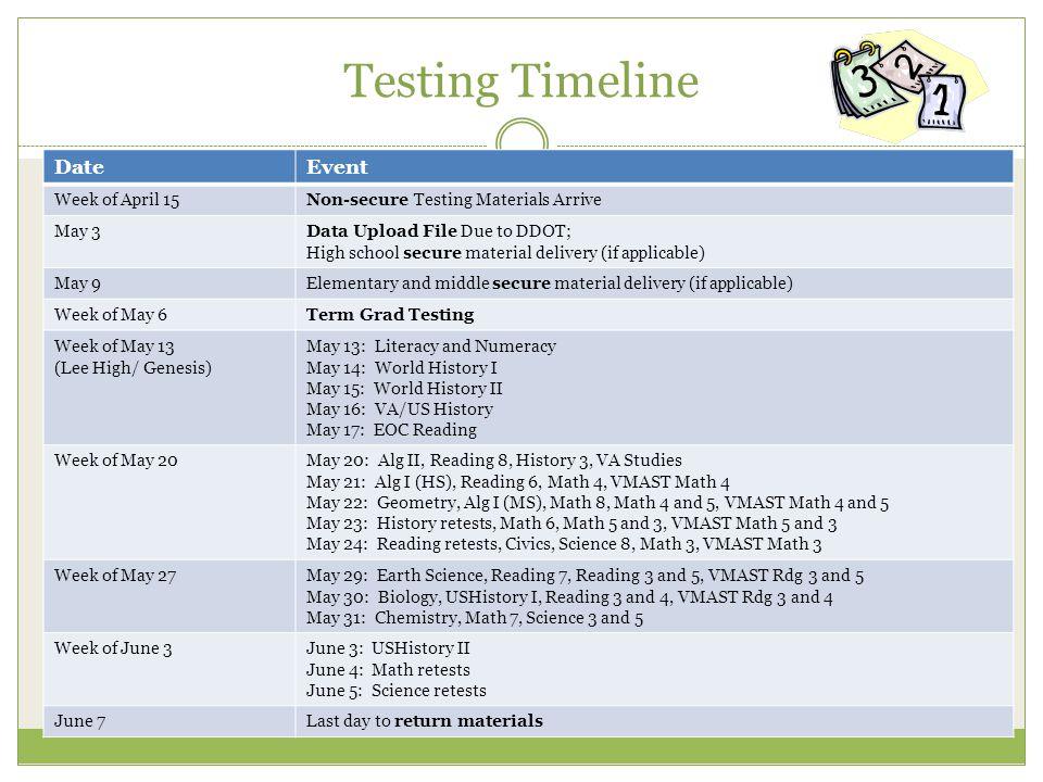 Testing Timeline Date Event Week of April 15