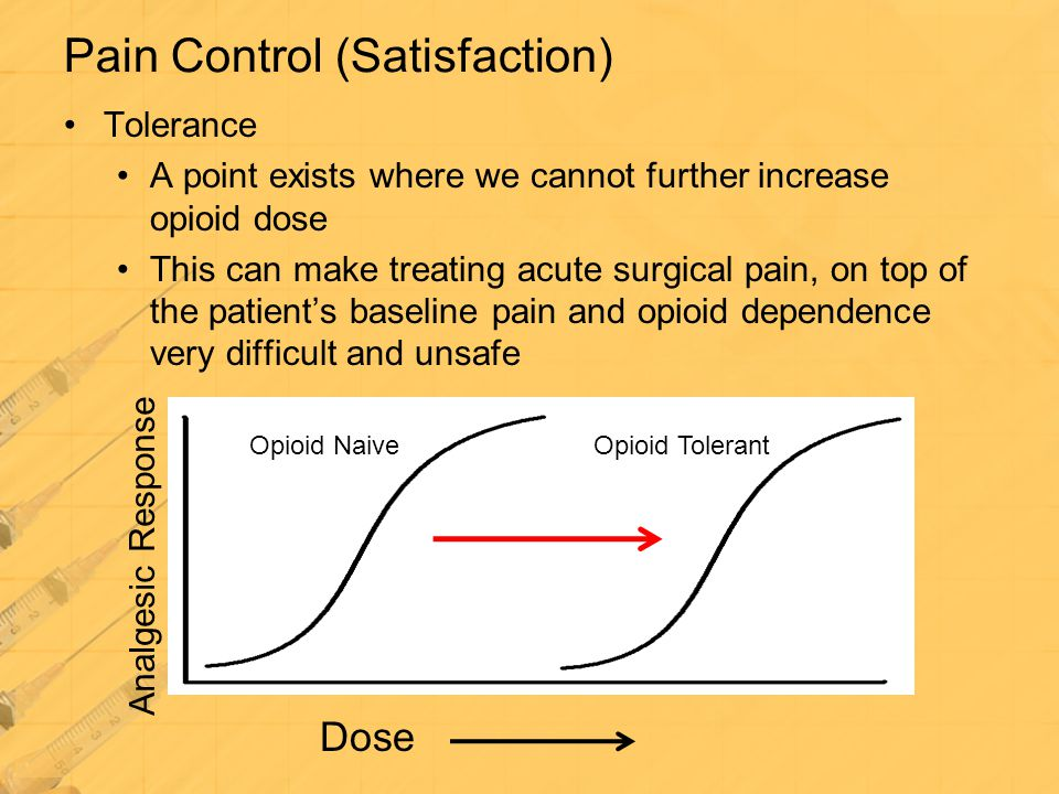 Pain Control (Satisfaction)