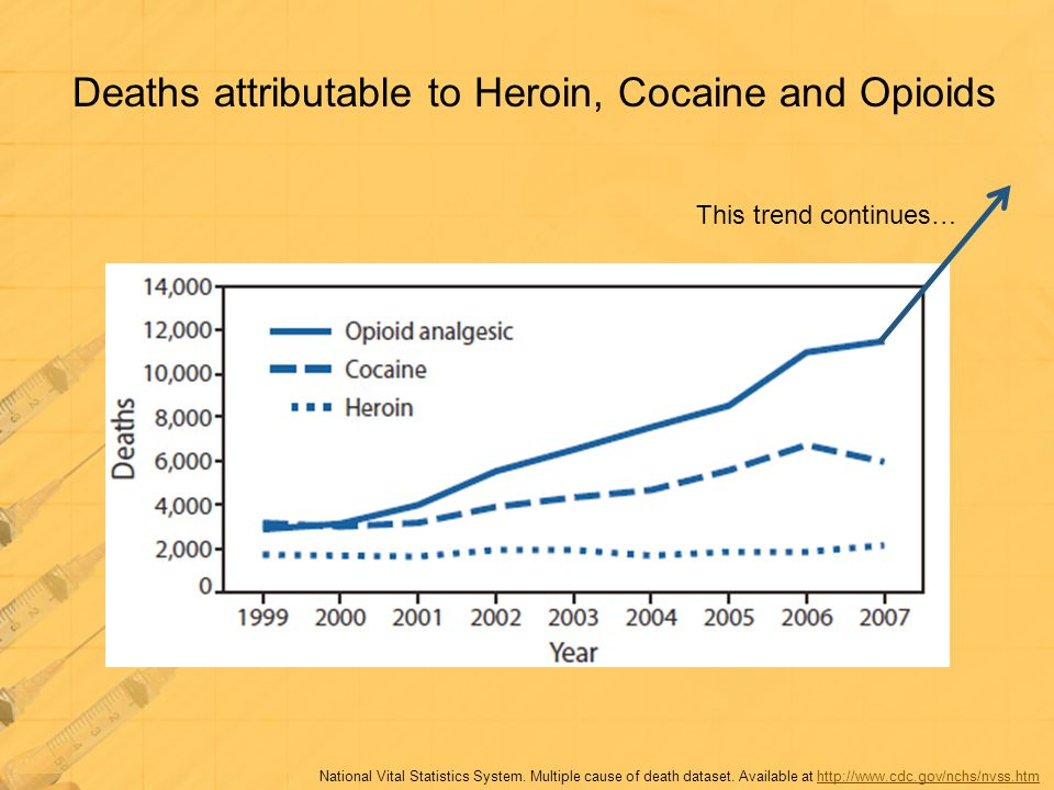 Deaths attributable to Heroin, Cocaine and Opioids