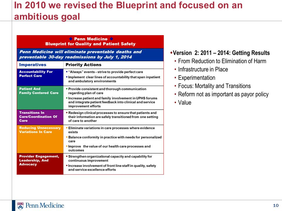 In 2010 we revised the Blueprint and focused on an ambitious goal