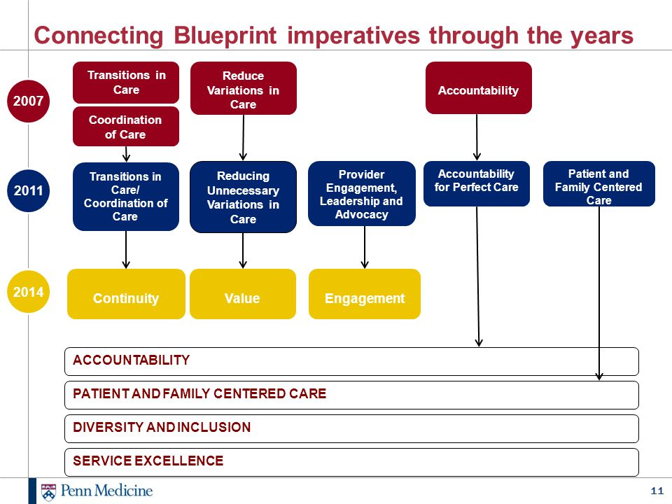 Connecting Blueprint imperatives through the years