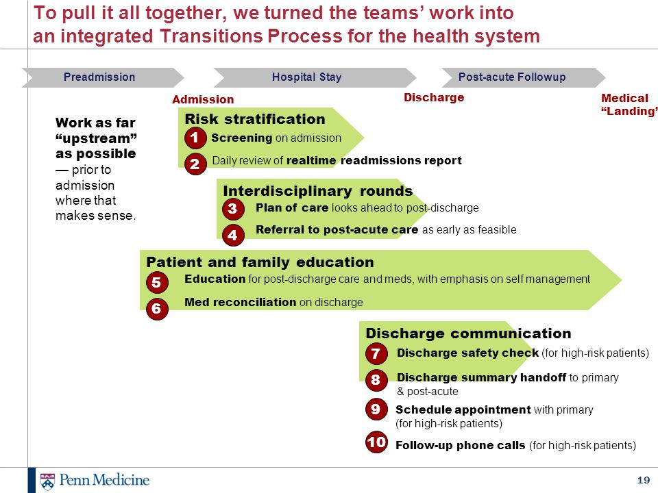 To pull it all together, we turned the teams' work into an integrated Transitions Process for the health system