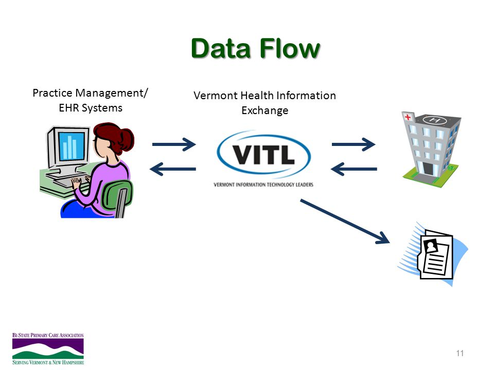 Vermont Health Information Exchange