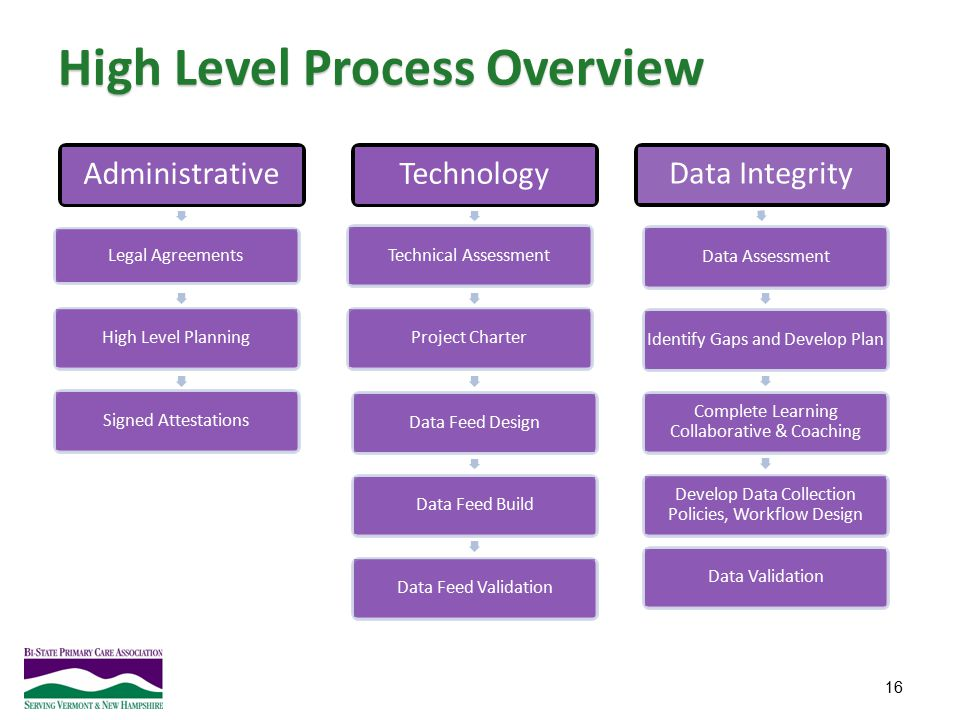 High Level Process Overview
