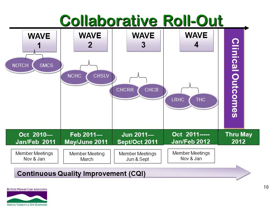 Collaborative Roll-Out