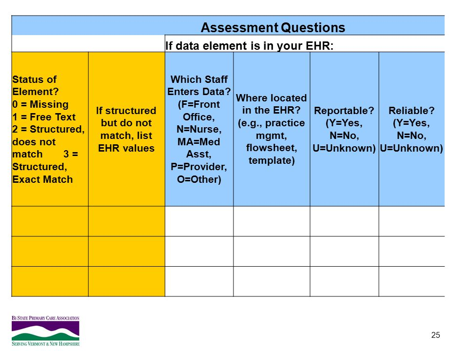 Assessment Questions If data element is in your EHR: