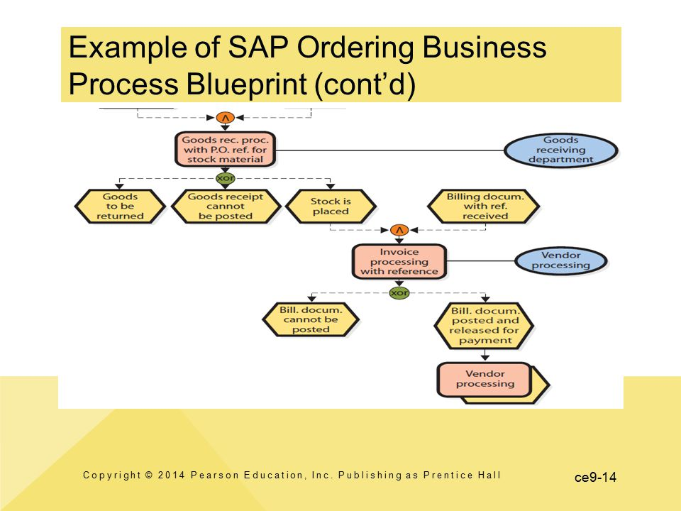 Enterprise resource planning erp systems ppt video online download example of sap ordering business process blueprint contd malvernweather Gallery