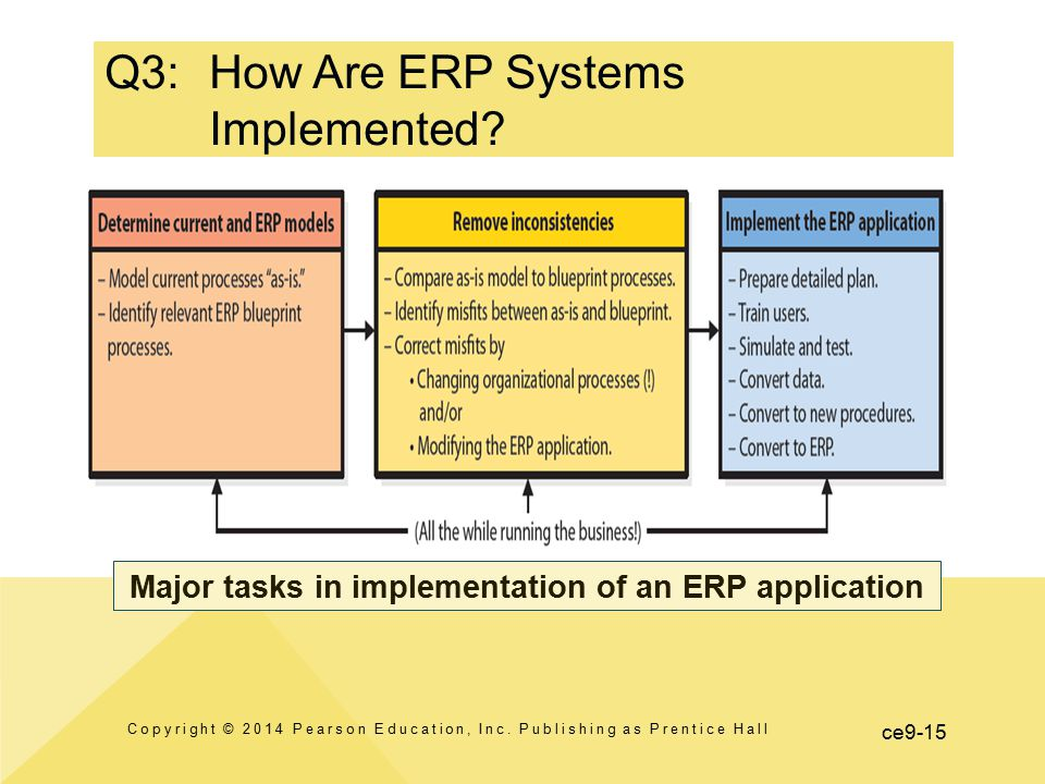 Enterprise resource planning erp systems ppt video online download q3 how are erp systems implemented malvernweather Images