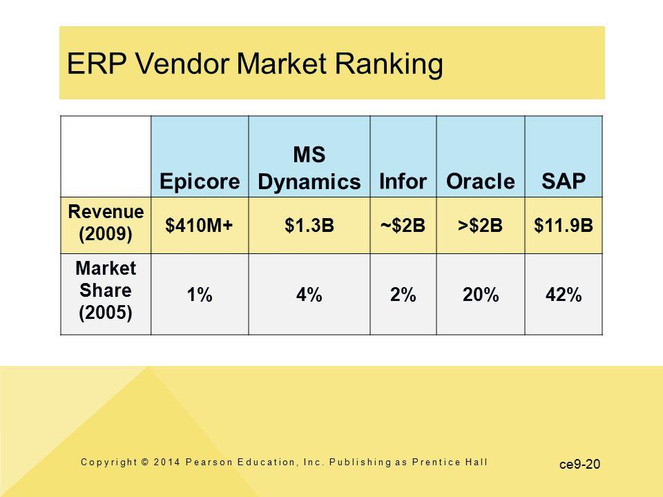 ERP Vendor Market Ranking