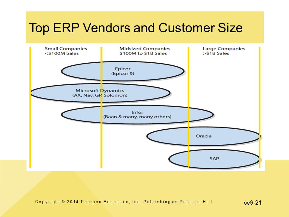 Top ERP Vendors and Customer Size