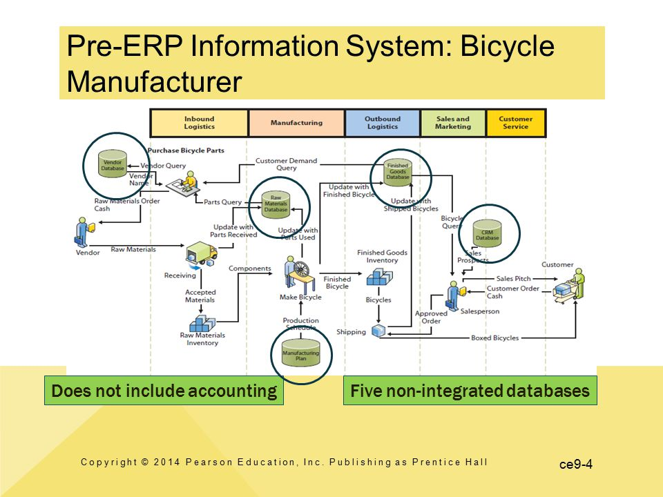 Pre-ERP Information System: Bicycle Manufacturer