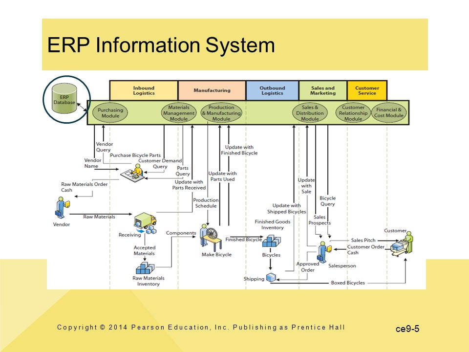 ERP Information System