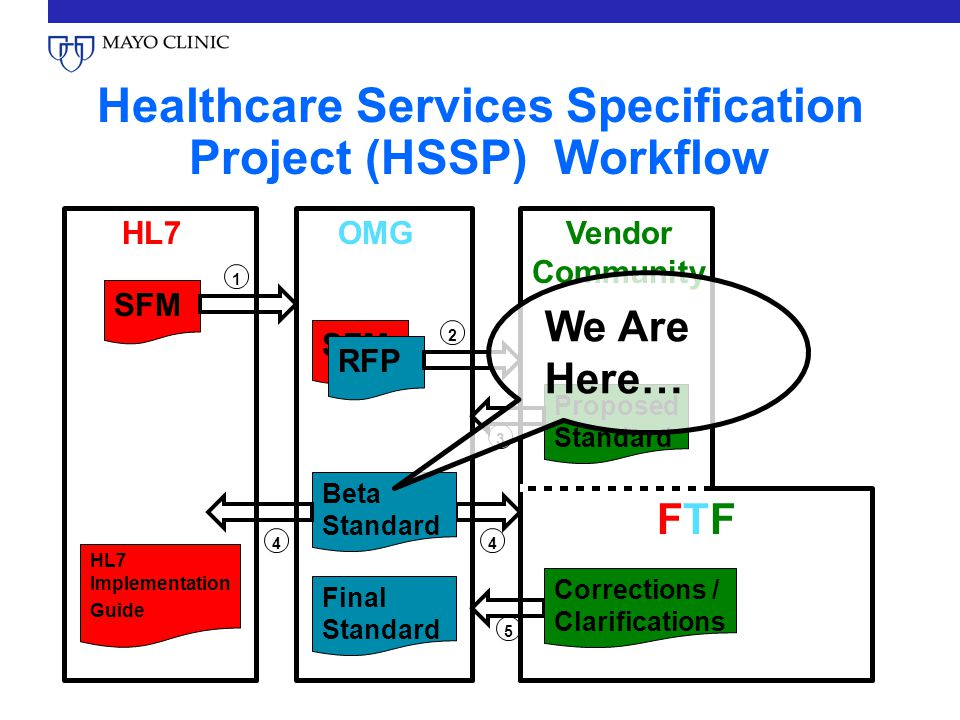 Healthcare Services Specification Project (HSSP) Workflow