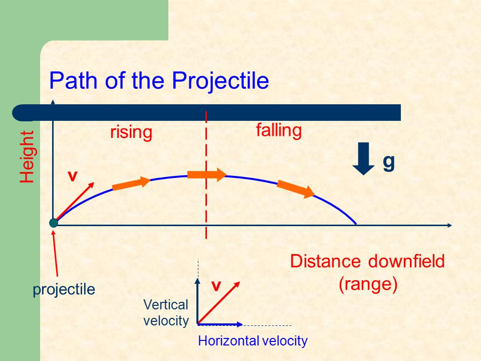 Path of the Projectile g falling rising Height v Distance downfield