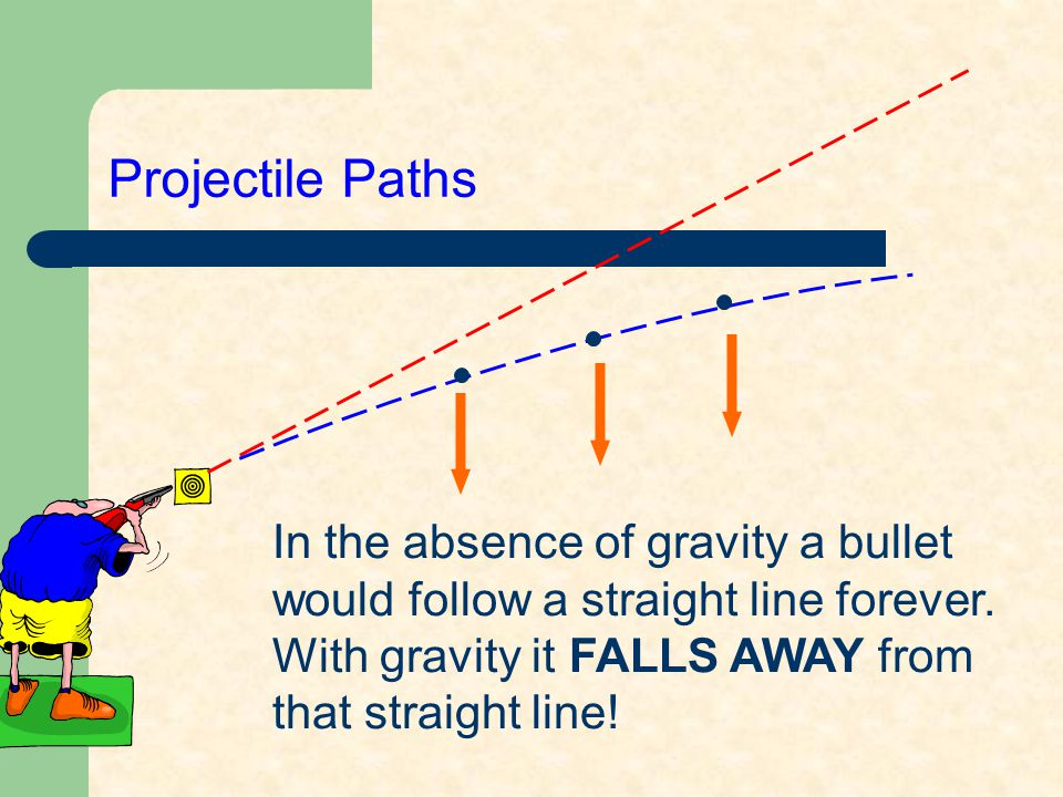 Projectile Paths In the absence of gravity a bullet