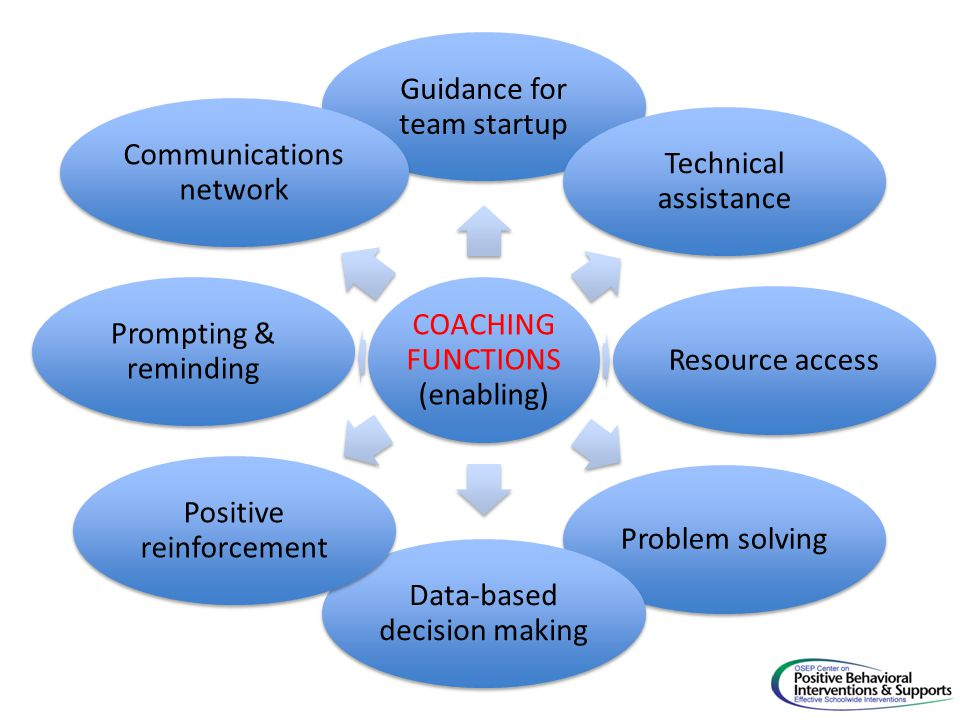 COACHING FUNCTIONS(enabling) Guidance for team startup