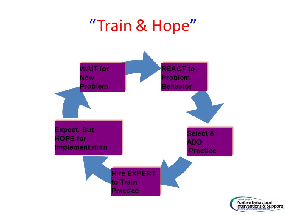 34 Train & Hope WAIT for REACT to New Problem Behavior Expect, But
