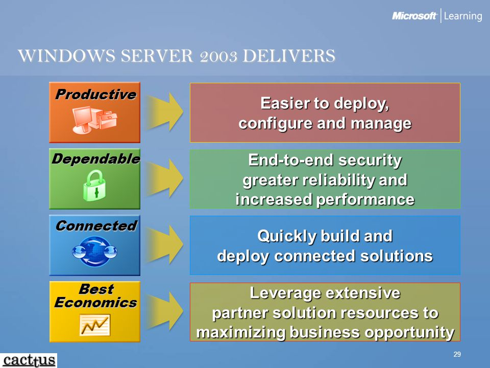 WINDOWS SERVER 2003 DELIVERS