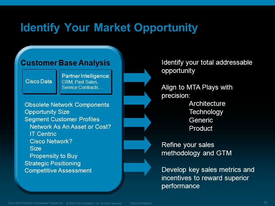 Identify Your Market Opportunity