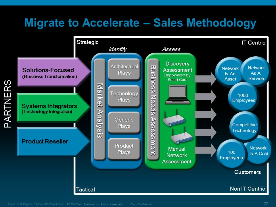 Migrate to Accelerate – Sales Methodology