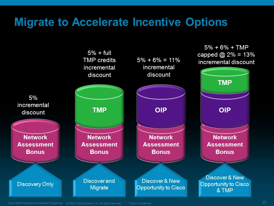 Migrate to Accelerate Incentive Options
