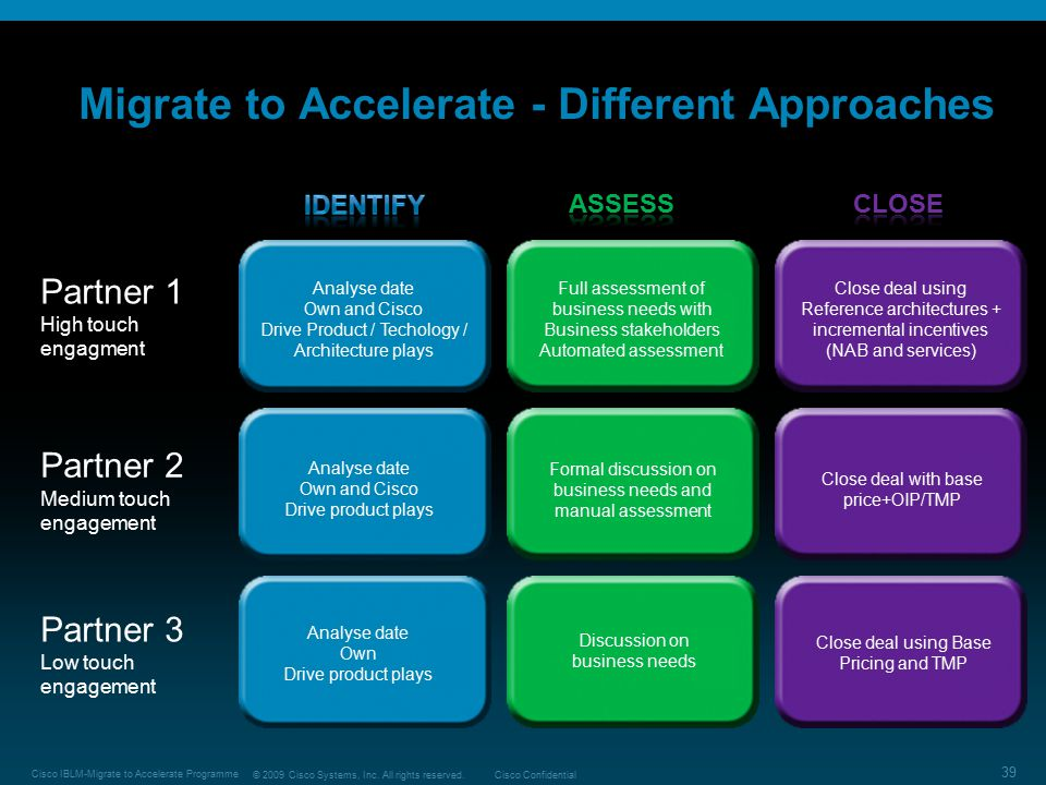 Migrate to Accelerate - Different Approaches